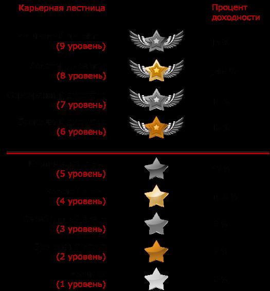 Questra - Квалификации - Процентность