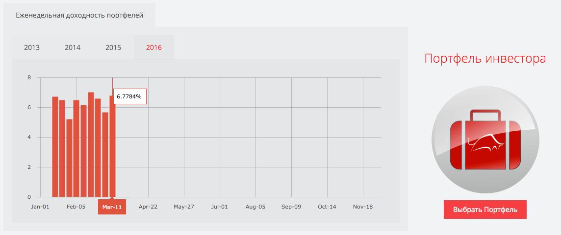 Questra - Недельная доходность трейдеров