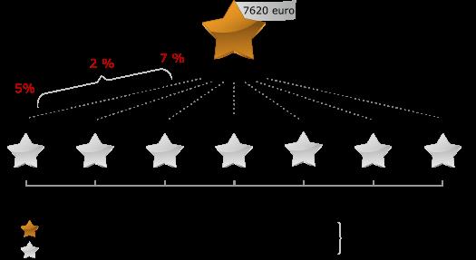 Questra - Партнерка - Пример 1