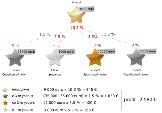 Questra - Партнерка - Пример 2