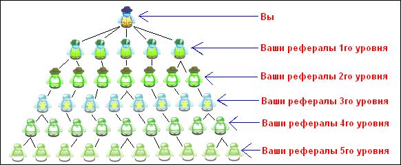 Партнерская структура