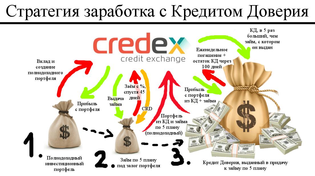 Credex - Стратегия максимального заработка с Кредитом Доверия