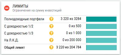 Credex - Лимиты портфелей