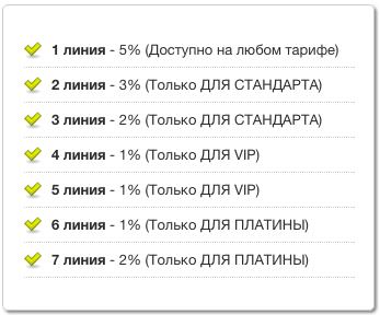 Piarim.biz - Партнерка с выполнения платных заданий