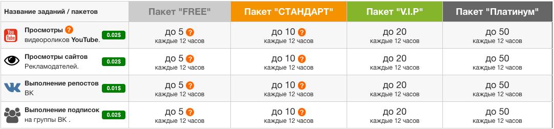 Piarim.biz - Платные задания