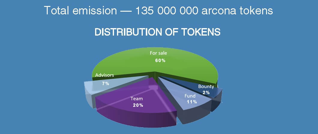 Arcona - распределение токенов