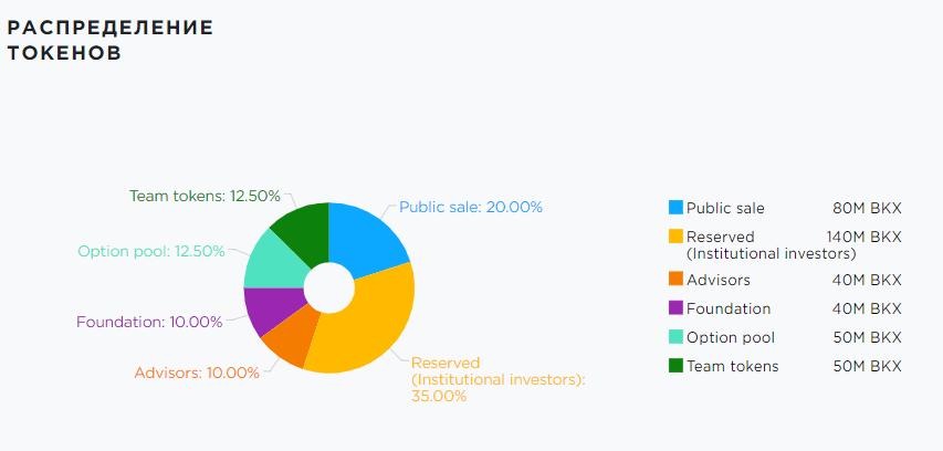 Bankex - распределение токенов