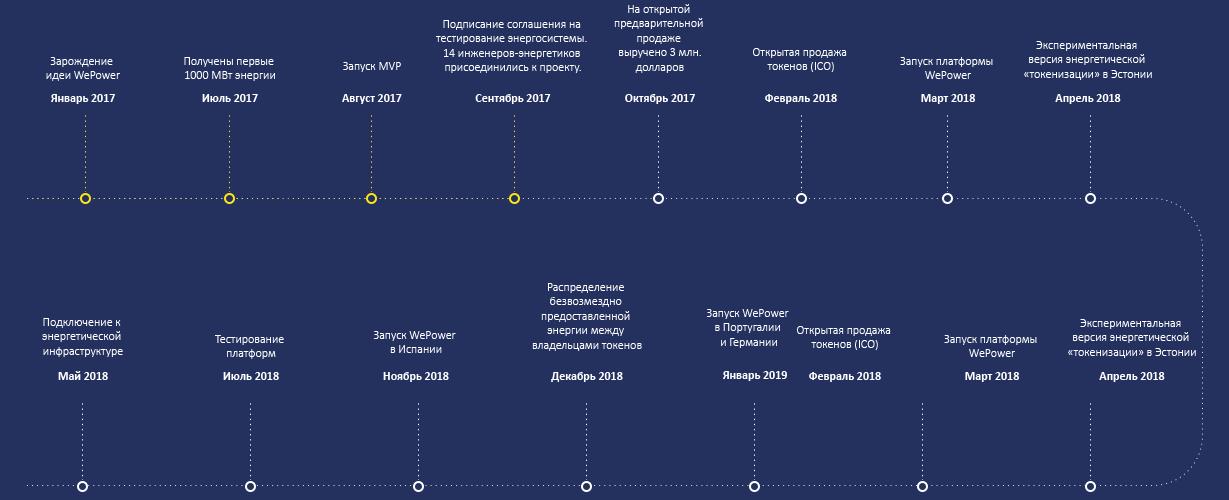 Дорожная карта WePower