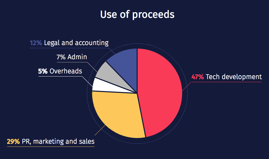 GiftCoin - использование средств, собранных в ходе ICO