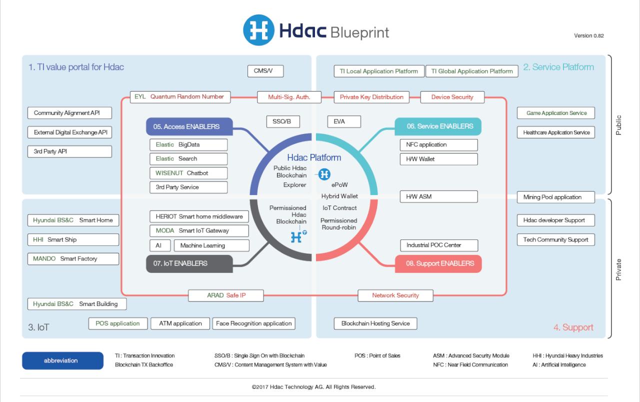 Hdac blueprint