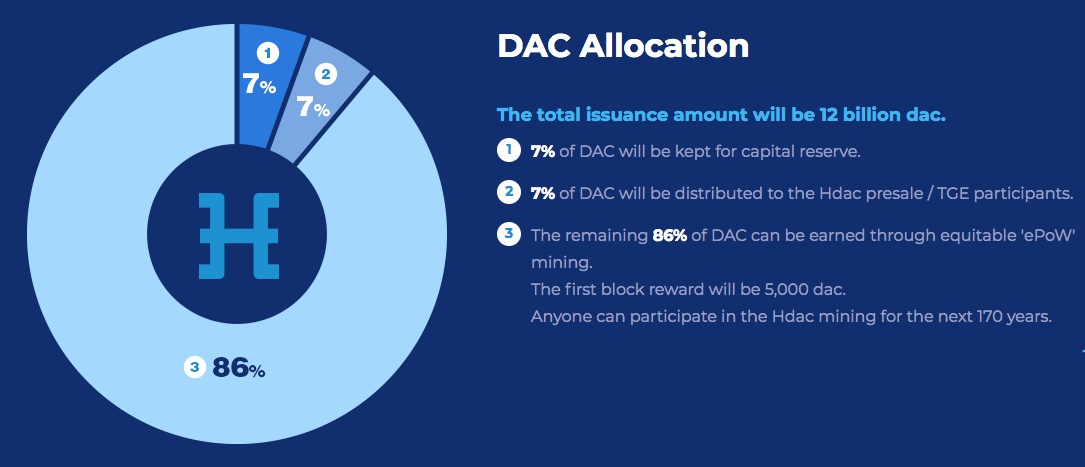 Hdac - распределение токенов DAC