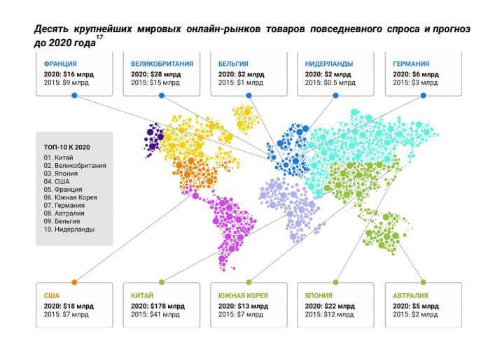 INS - десять крупнейших рынков товаров повседневного спроса