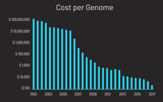 Изменение стоимости генома