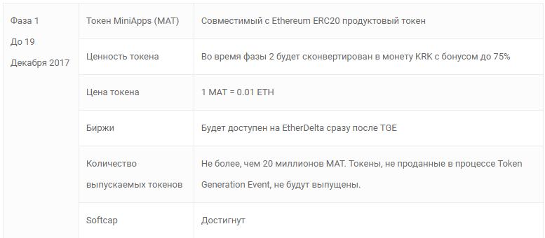 MiniApps - распределение ICO фаза 1