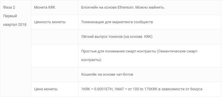 MiniApps - распределение ICO фаза 2