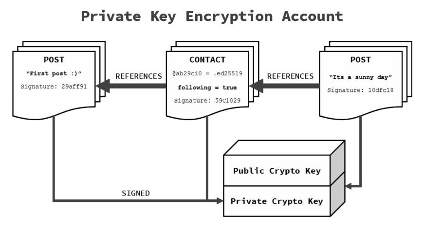 Pangea - система двойного шифрования