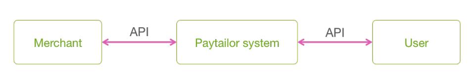 Paytailor - как работает система?