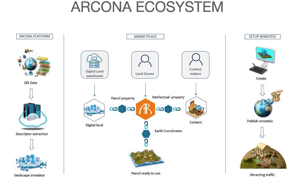 Платформа Arcona