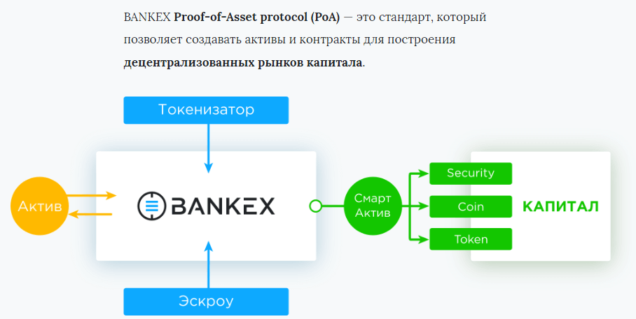 Proof of Asset Protocol
