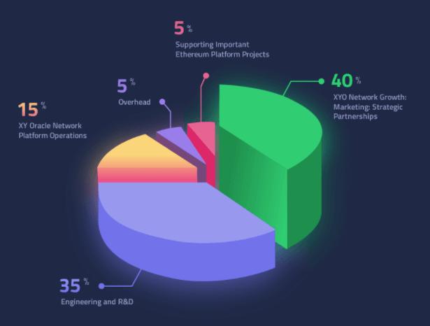 Распределение бюджета XYO Network
