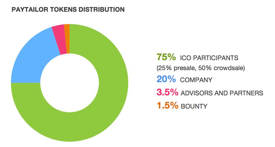 Распределение токенов Paytailor