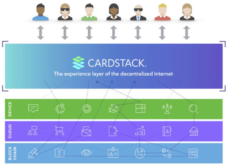 Решение от Cardstack