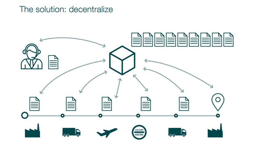Решение от Smart Containers Group