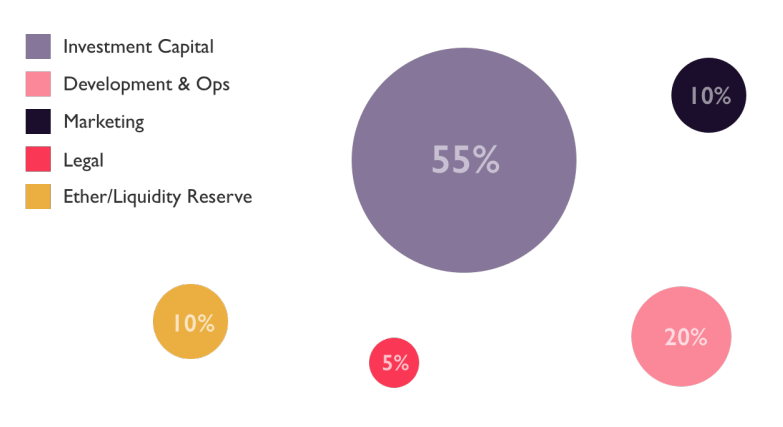SHARPE CAPITAL - Распределение бюджета