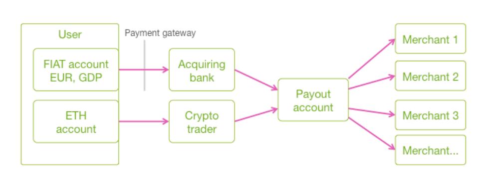 Схема работы Paytailor