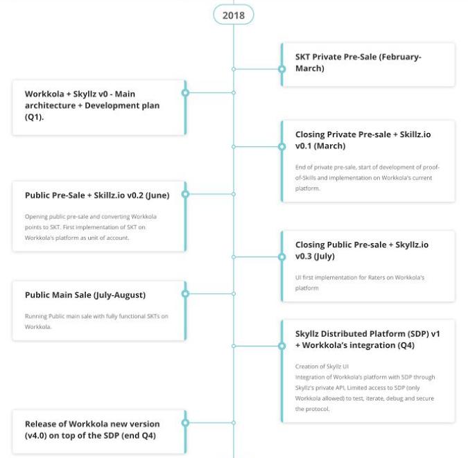 Skyllz - дорожная карта 2018