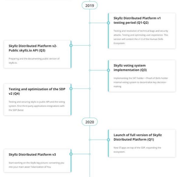 Skyllz - дорожная карта 2019