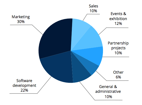 Структура расходов Arcona