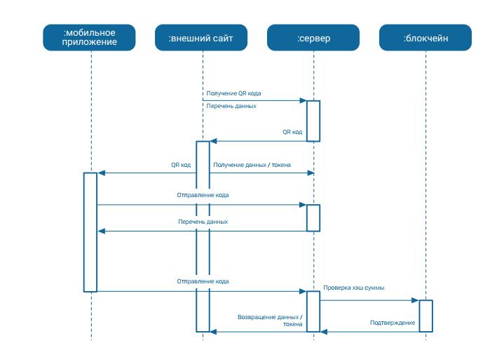 Технические характеристики системы