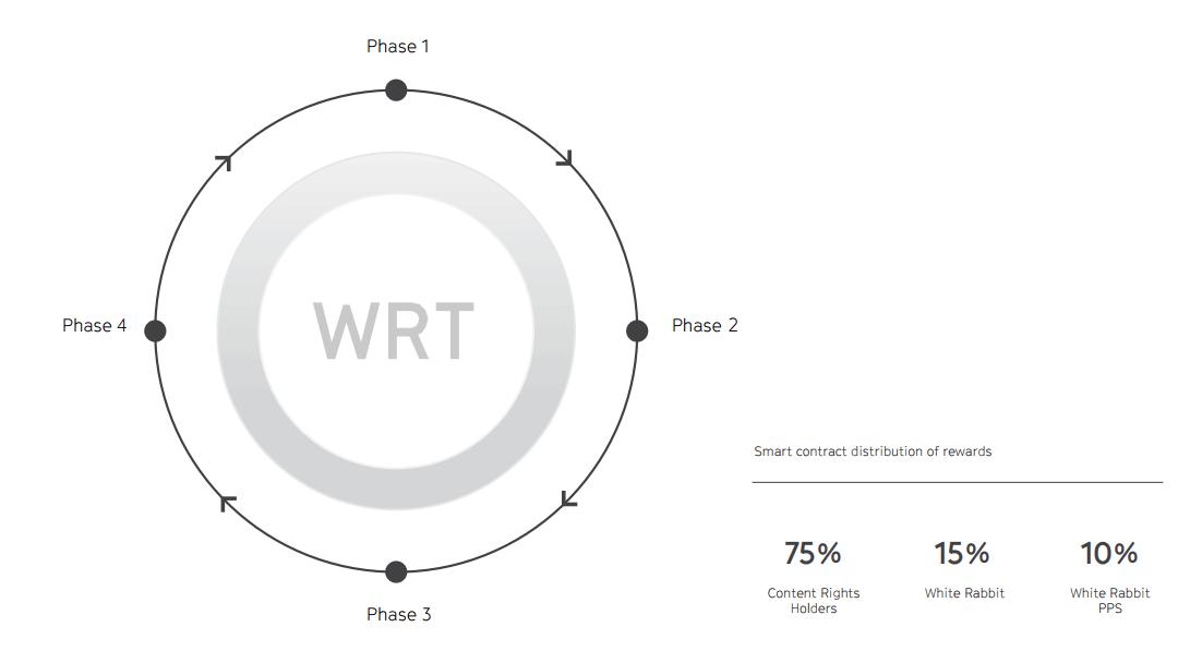 WRT - токены Белого Кролика