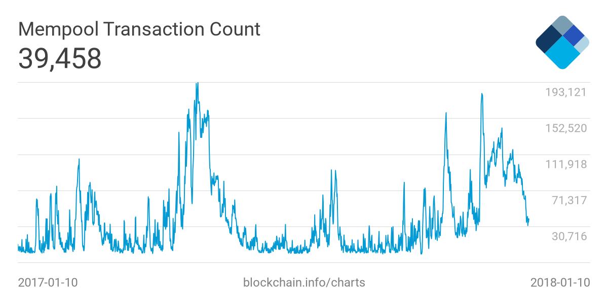 Загрузка сети биткоина транзакциями