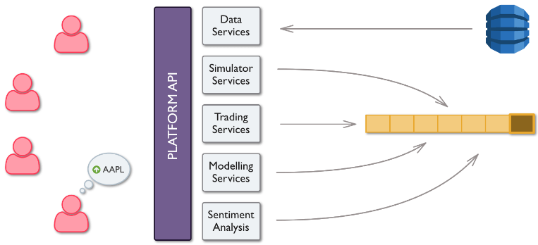 Платформа Sharpe Capital