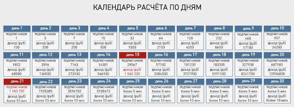 VKonMillion - Каледарь расчёта по дням