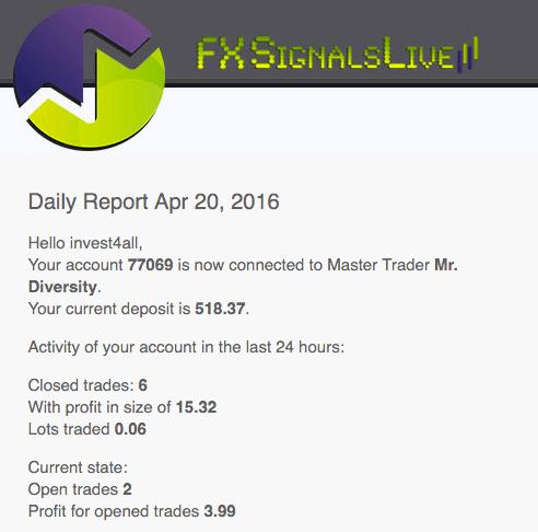 iMarketsLive - дневной отчёт по доверительному управлению трейдера IML