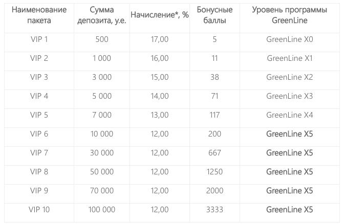 UFS Invest - Премиум пакеты