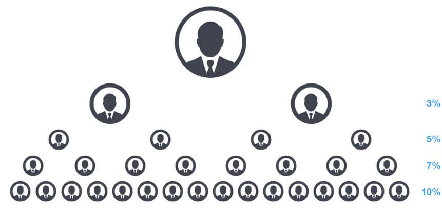 iClub100K - Партнерские бонусы от прибыли нижестоящих в бинарном дереве