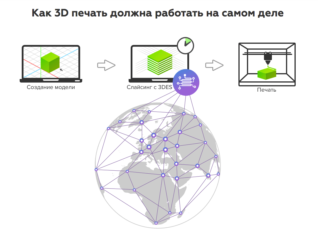 3D-печать - решение от проекта 3DES