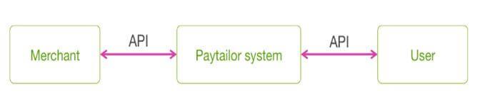 API-соединение с системой Paytailor