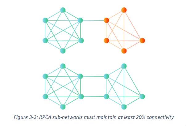 Алгоритм консенсуса RPCA