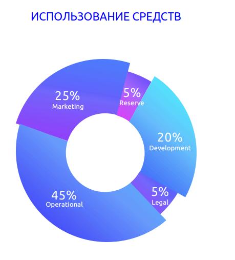 AlphaMarket - использование средств