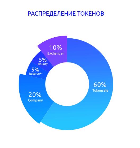 AlphaMarket - распределение токенов