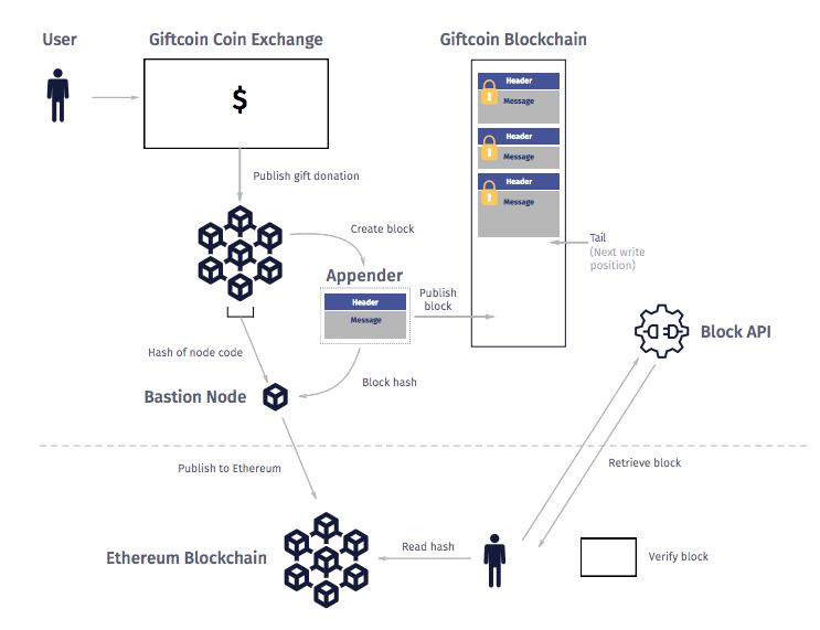Архитектура GiftCoin