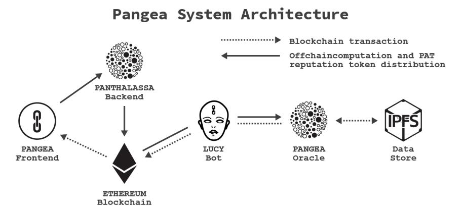 Архитектура системы Pangea