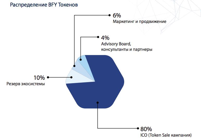 Bank4You - Распределение BFY токенов