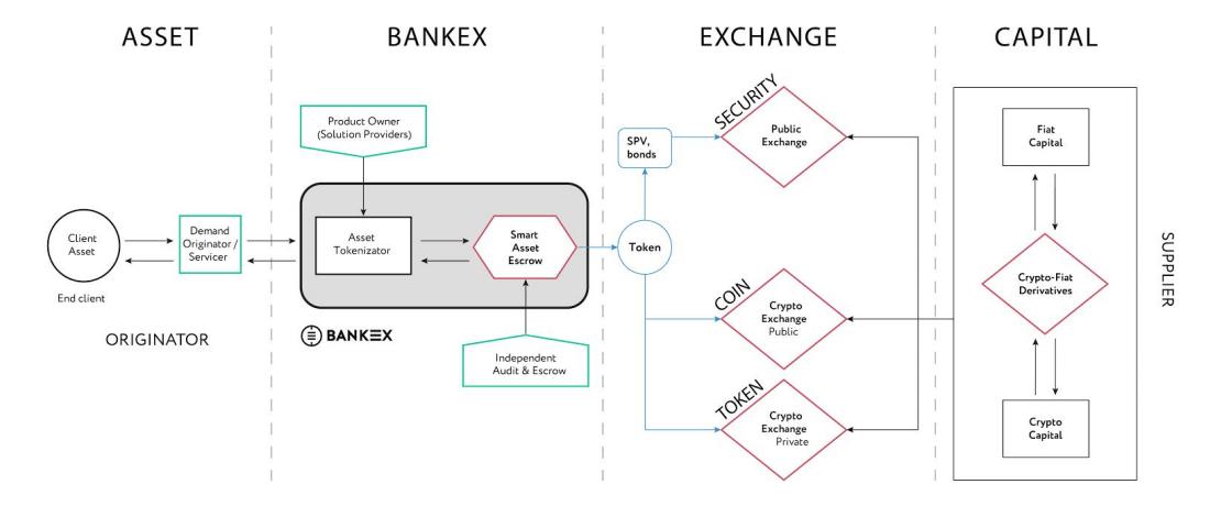 Bankex - Протокол Proof of Asset