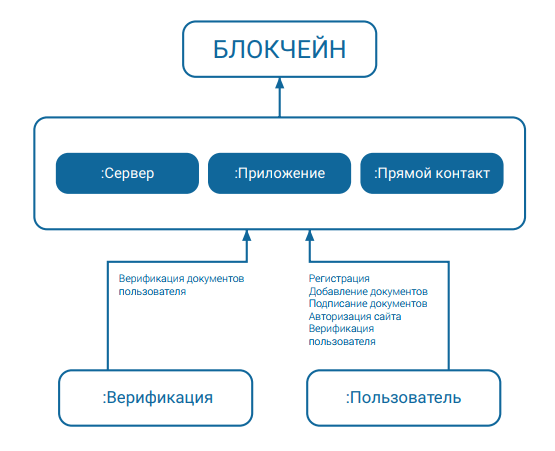 Блокчейн в проекте KYC LEGAL